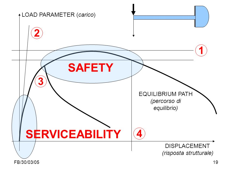 SAFETY SERVICEABILITY 2 1 3 4 LOAD PARAMETER (carico) EQUILIBRIUM PATH