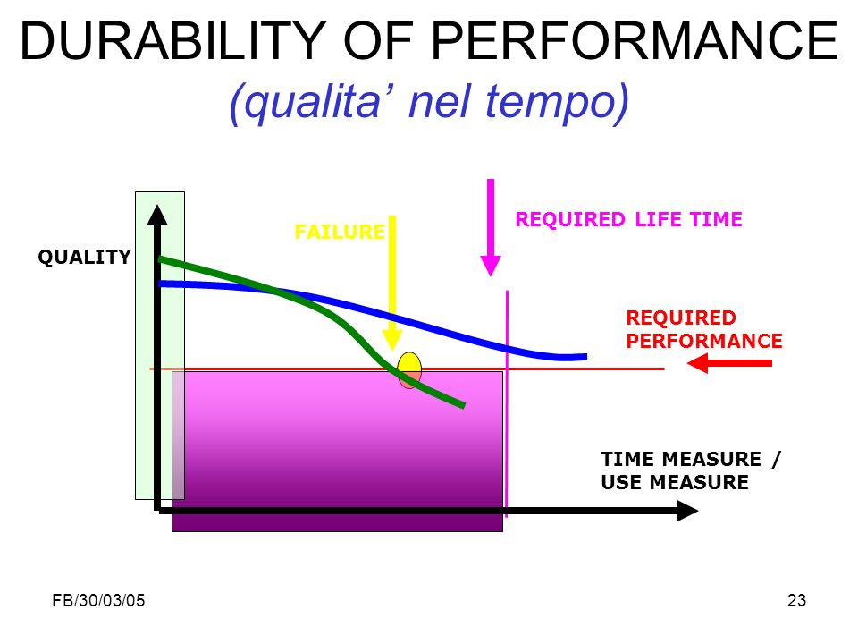 DURABILITY OF PERFORMANCE (qualita' nel tempo)