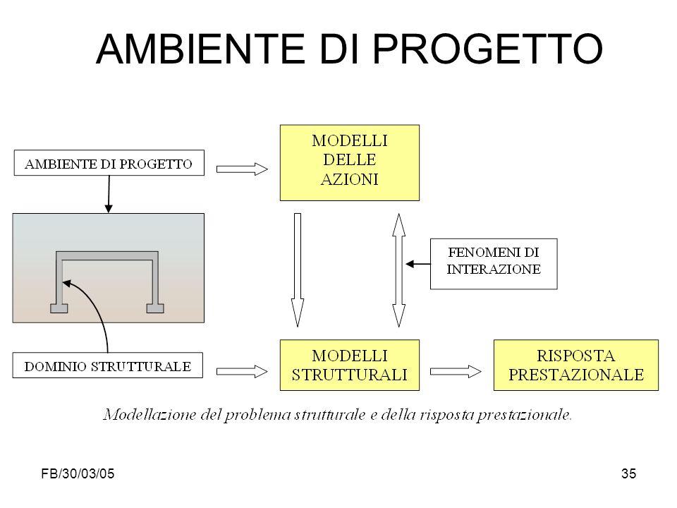 AMBIENTE DI PROGETTO FB/30/03/05