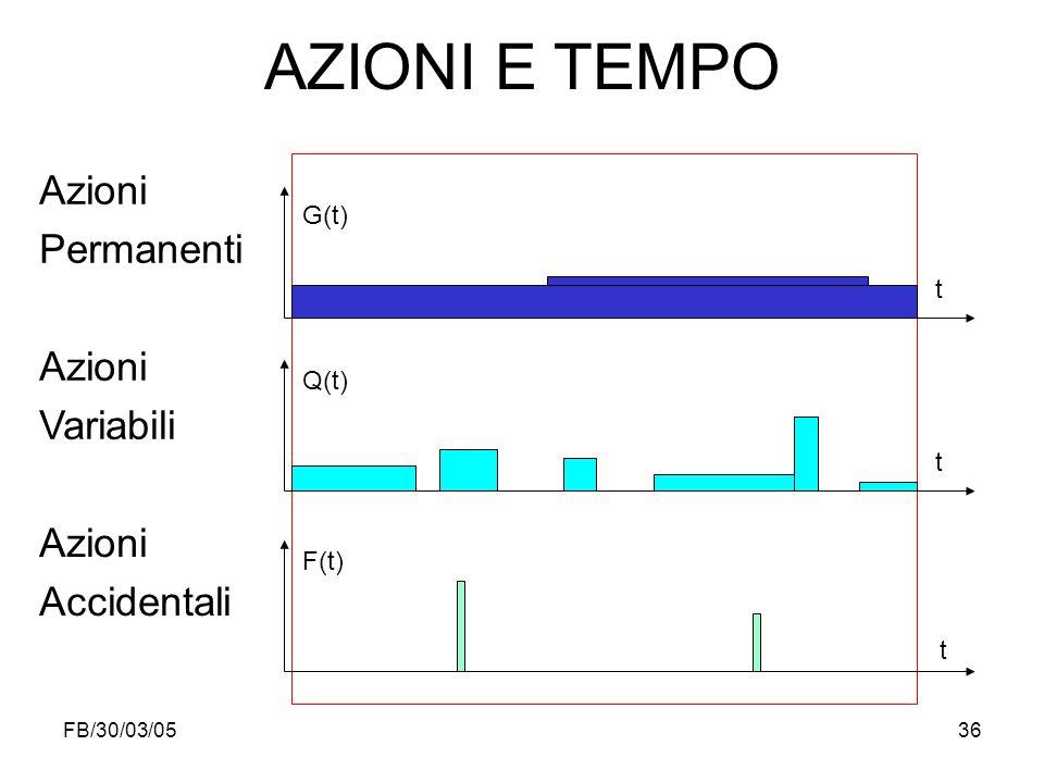 AZIONI E TEMPO Azioni Permanenti Variabili Accidentali G(t) t Q(t) t