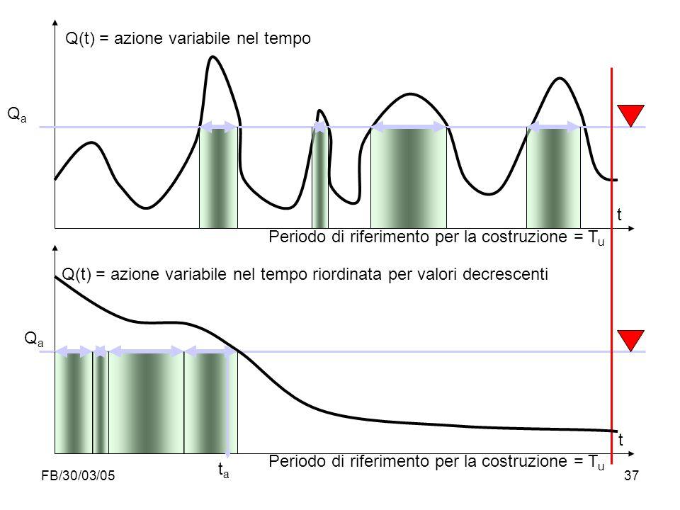 Q(t) = azione variabile nel tempo