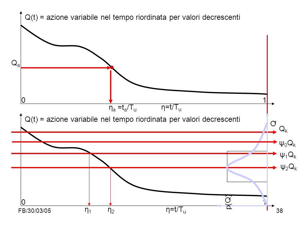 Q(t) = azione variabile nel tempo riordinata per valori decrescenti