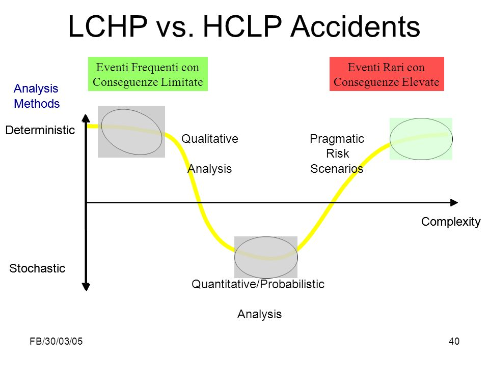 LCHP vs. HCLP Accidents Eventi Frequenti con Conseguenze Limitate