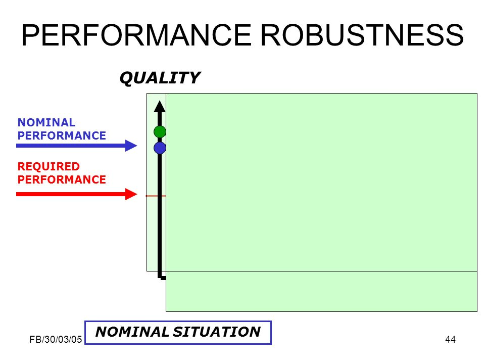 PERFORMANCE ROBUSTNESS