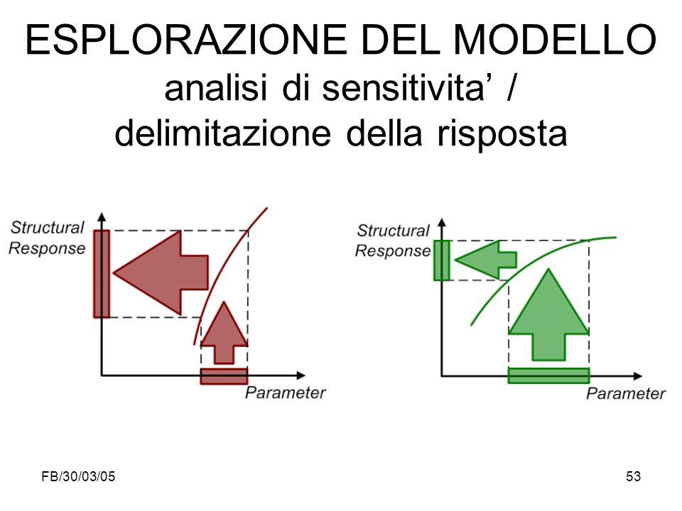 ESPLORAZIONE DEL MODELLO analisi di sensitivita' / delimitazione della risposta
