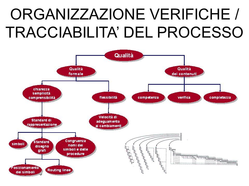 ORGANIZZAZIONE VERIFICHE / TRACCIABILITA' DEL PROCESSO