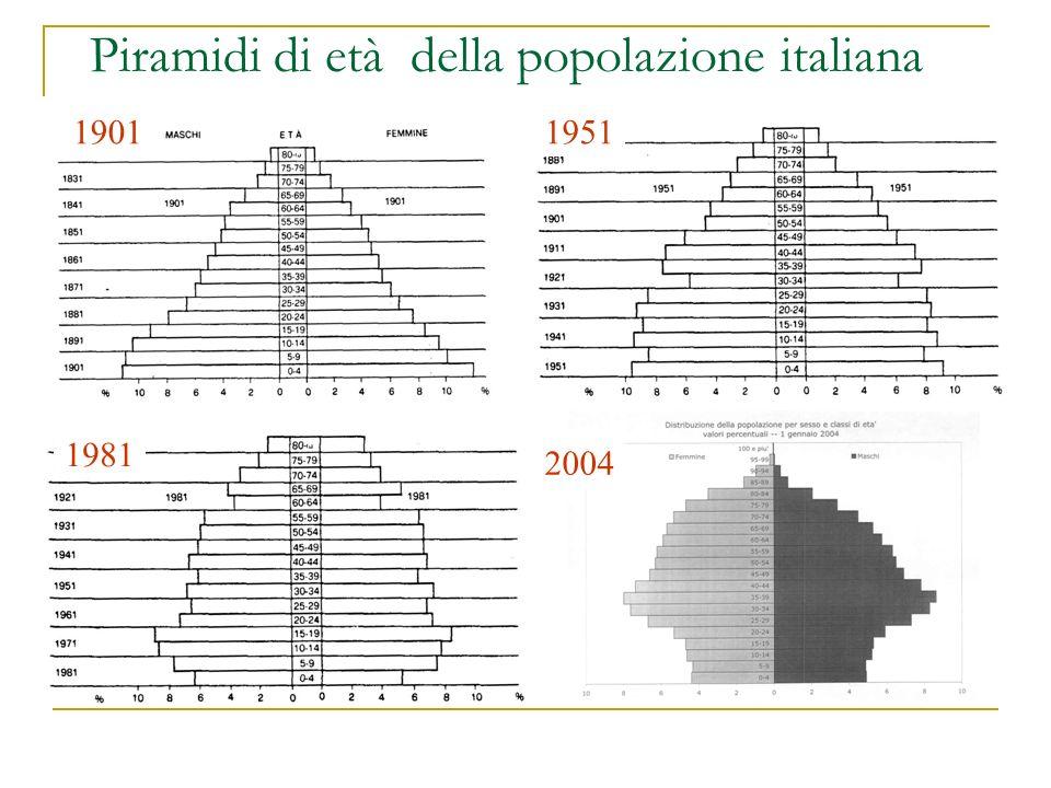 Piramidi di età della popolazione italiana