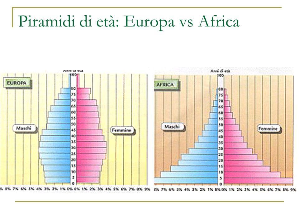 Piramidi di età: Europa vs Africa