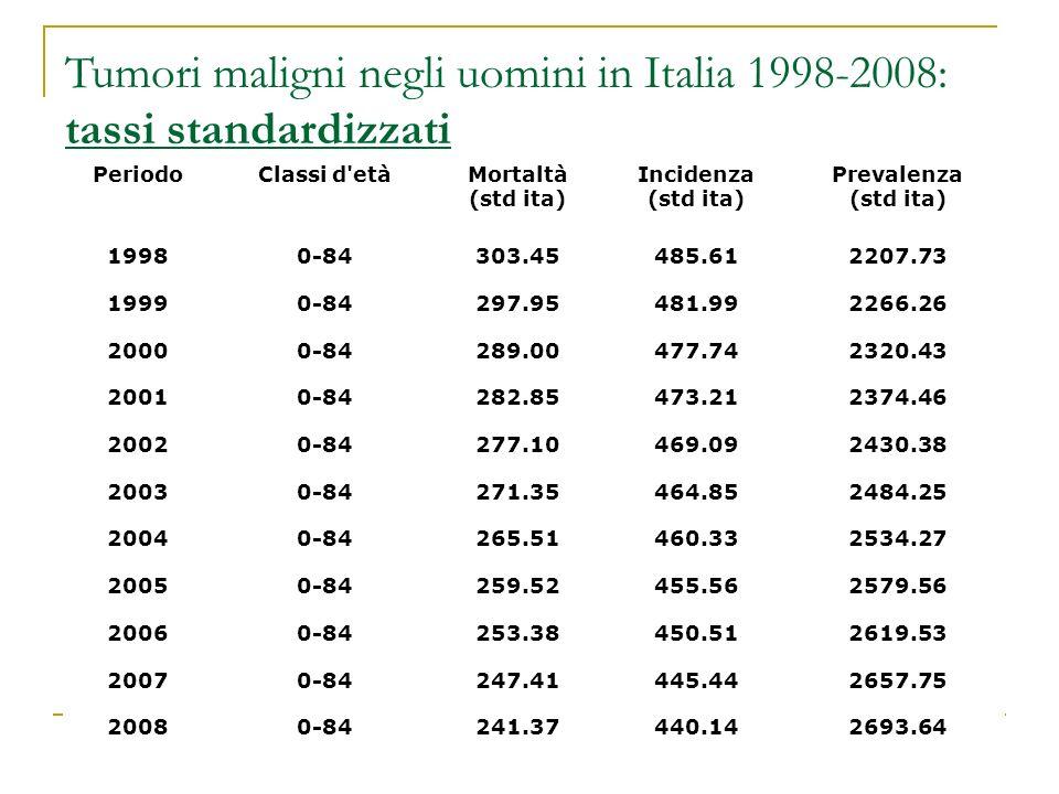 Tumori maligni negli uomini in Italia 1998-2008: tassi standardizzati