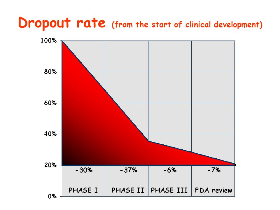 Dropout rate (from the start of clinical development)