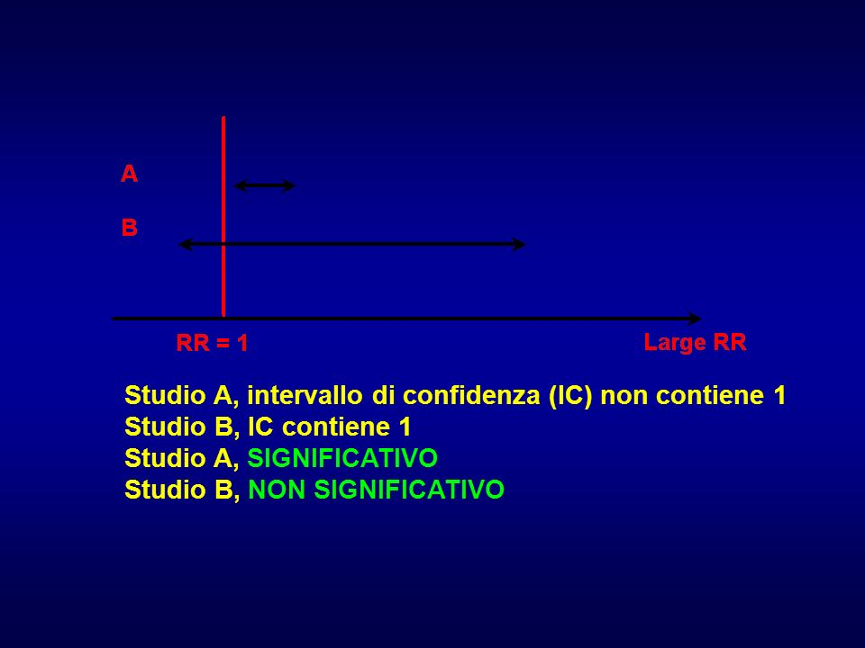 Studio A, intervallo di confidenza (IC) non contiene 1