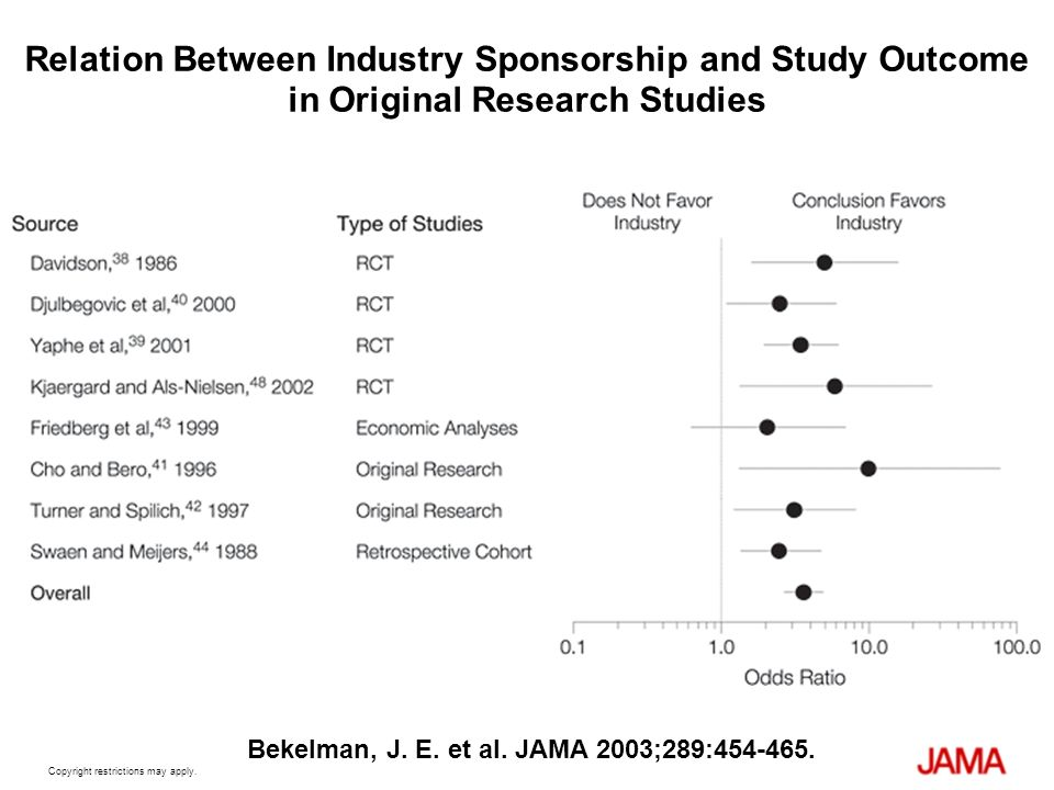 Relation Between Industry Sponsorship and Study Outcome in Original Research Studies