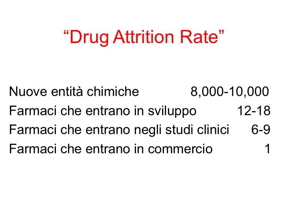 Drug Attrition Rate Nuove entità chimiche 8,000-10,000