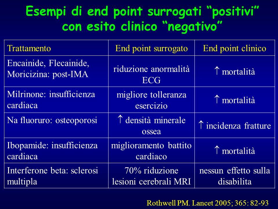 Esempi di end point surrogati positivi con esito clinico negativo