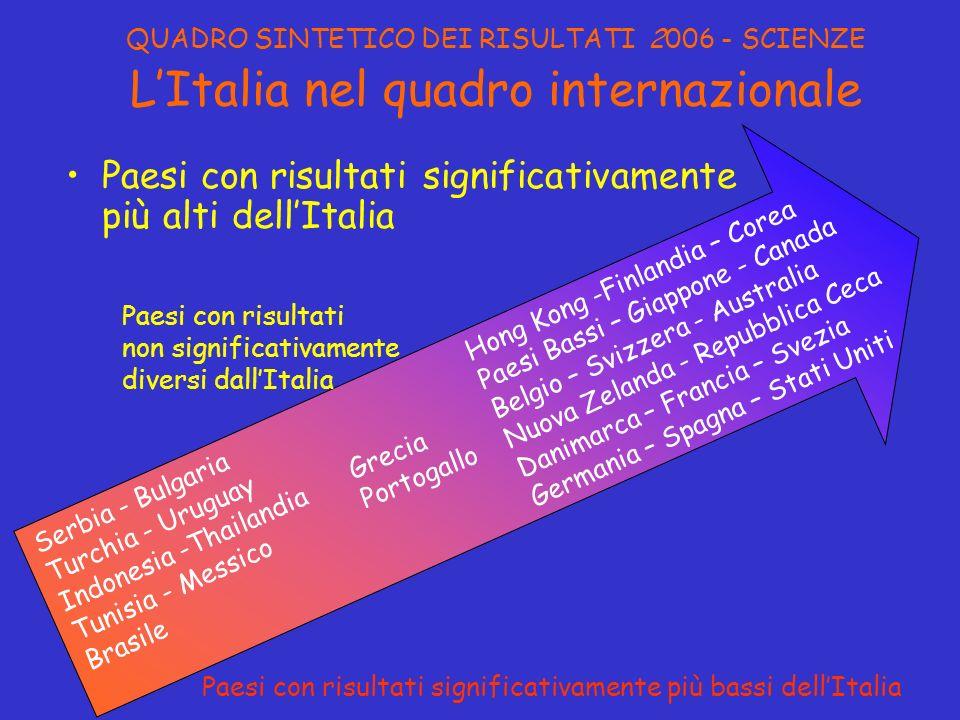 Paesi con risultati significativamente più alti dell'Italia