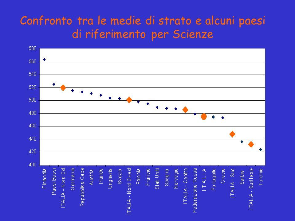 Confronto tra le medie di strato e alcuni paesi di riferimento per Scienze