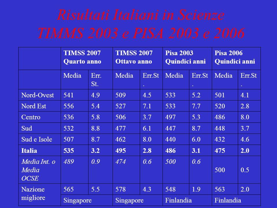 Risultati Italiani in Scienze TIMMS 2003 e PISA 2003 e 2006