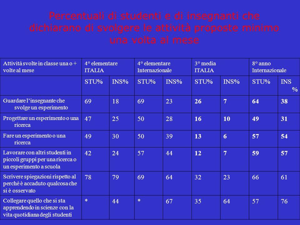 Percentuali di studenti e di insegnanti che dichiarano di svolgere le attività proposte minimo una volta al mese