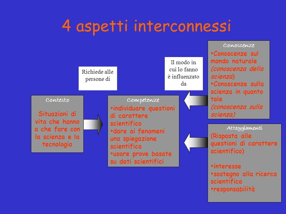 4 aspetti interconnessi