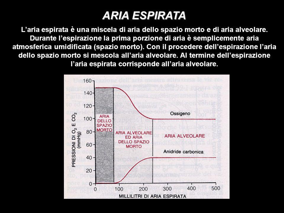 ARIA ESPIRATA