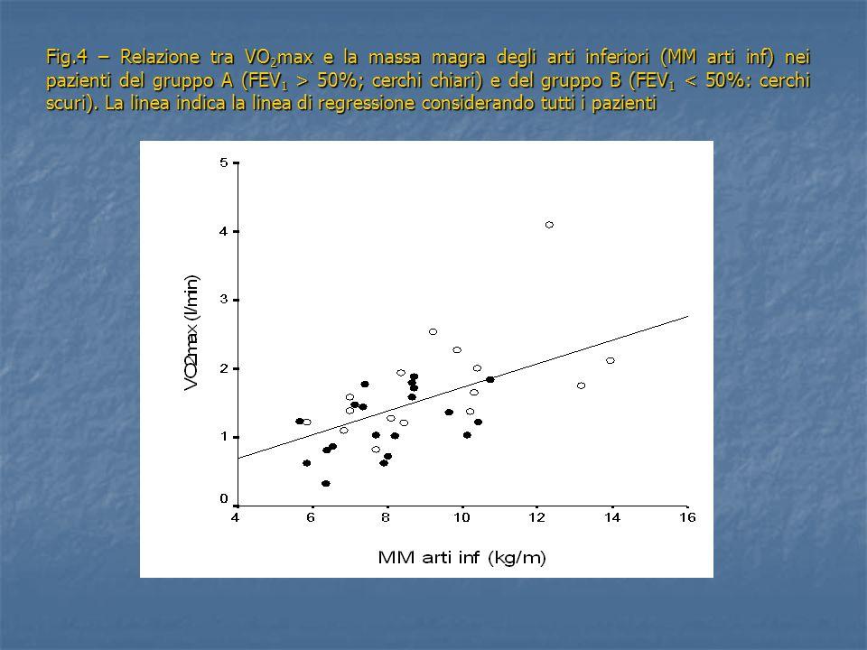 Fig.4 – Relazione tra VO2max e la massa magra degli arti inferiori (MM arti inf) nei pazienti del gruppo A (FEV1 > 50%; cerchi chiari) e del gruppo B (FEV1 < 50%: cerchi scuri).