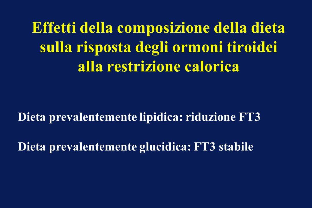 Effetti della composizione della dieta sulla risposta degli ormoni tiroidei alla restrizione calorica