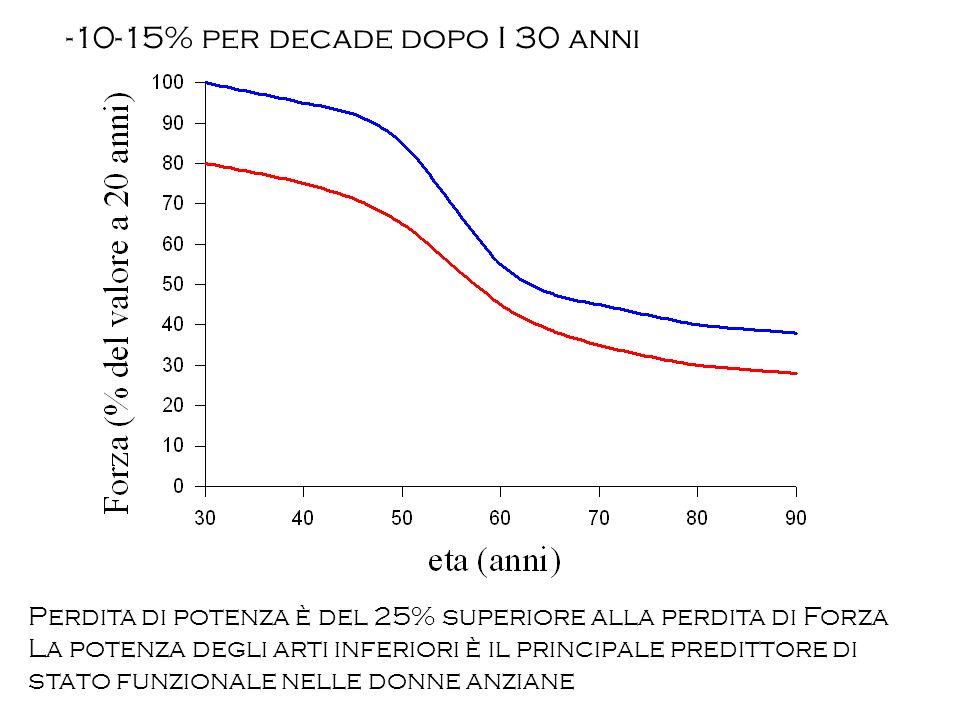 -10-15% per decade dopo I 30 anni