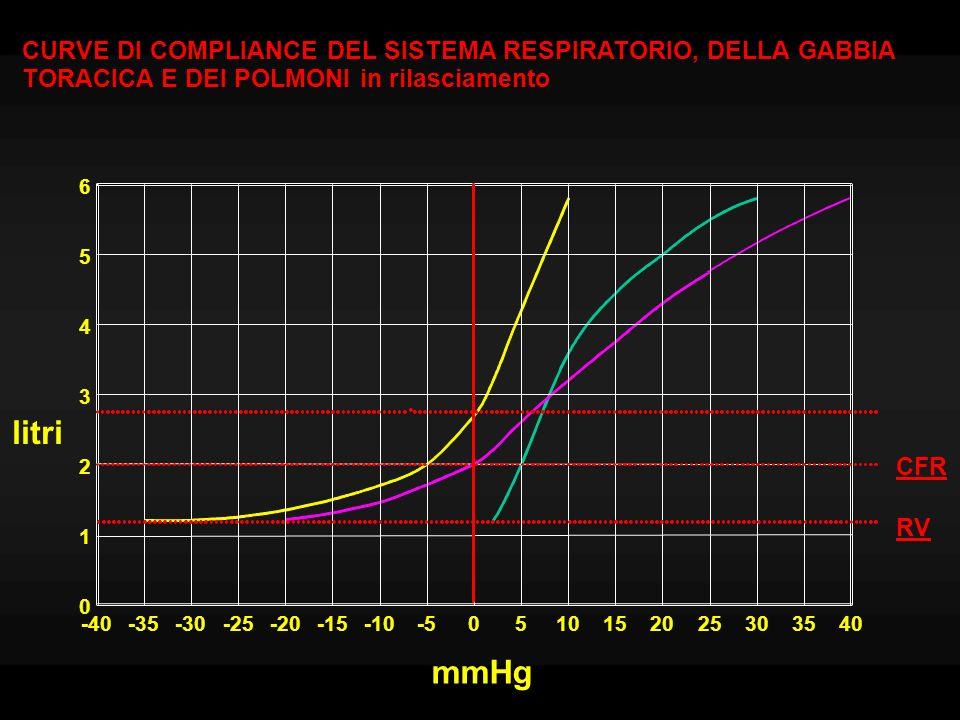 litri mmHg CURVE DI COMPLIANCE DEL SISTEMA RESPIRATORIO, DELLA GABBIA