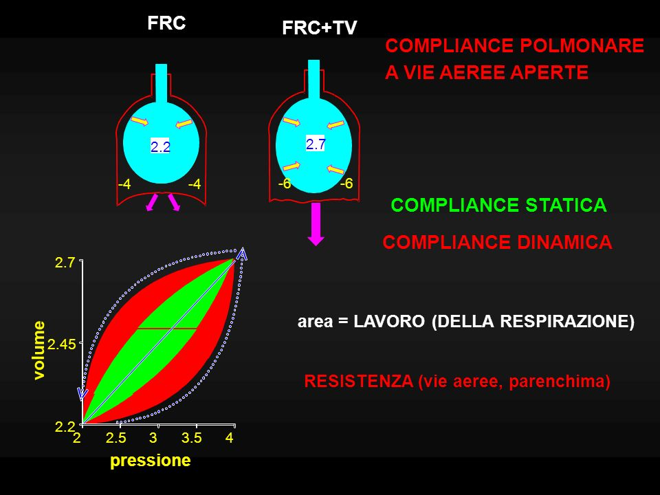 FRC FRC+TV COMPLIANCE POLMONARE A VIE AEREE APERTE COMPLIANCE STATICA