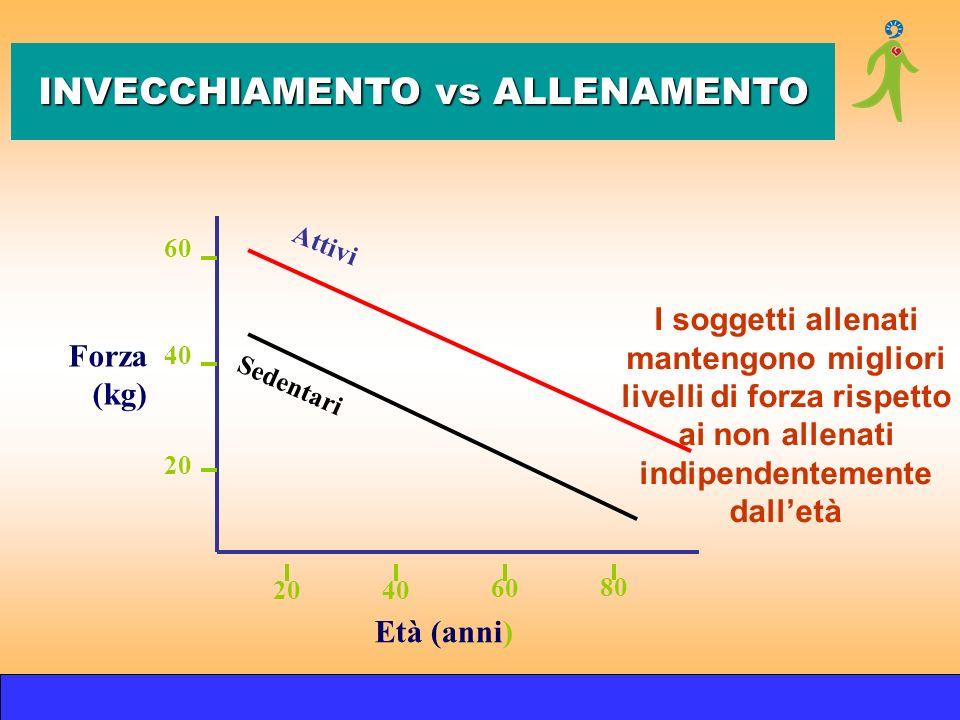 INVECCHIAMENTO vs ALLENAMENTO