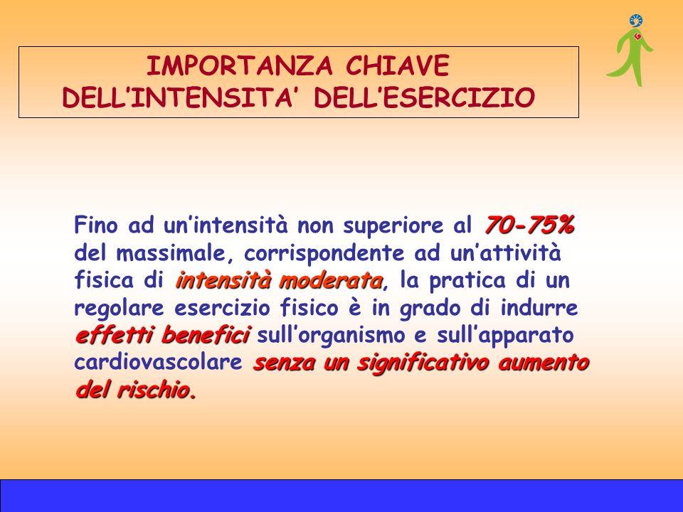 IMPORTANZA CHIAVE DELL'INTENSITA' DELL'ESERCIZIO