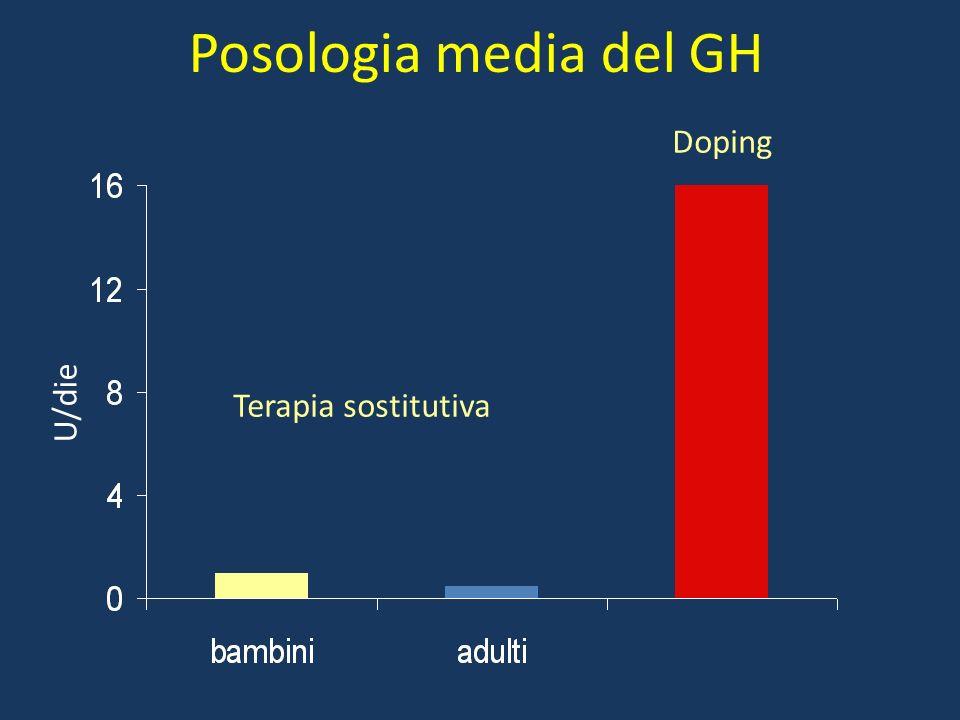Posologia media del GH Doping U/die Terapia sostitutiva