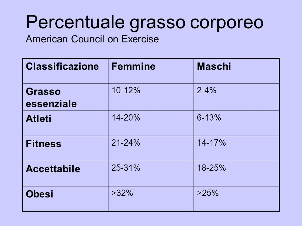Percentuale grasso corporeo American Council on Exercise