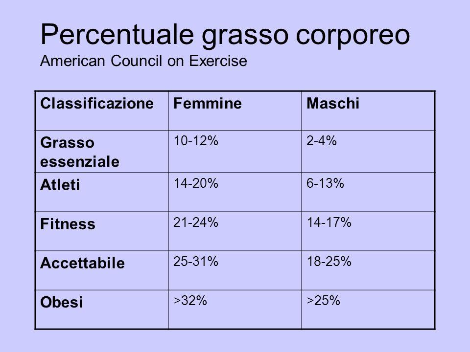 Percentuale grasso corporeo American Council on Exercise