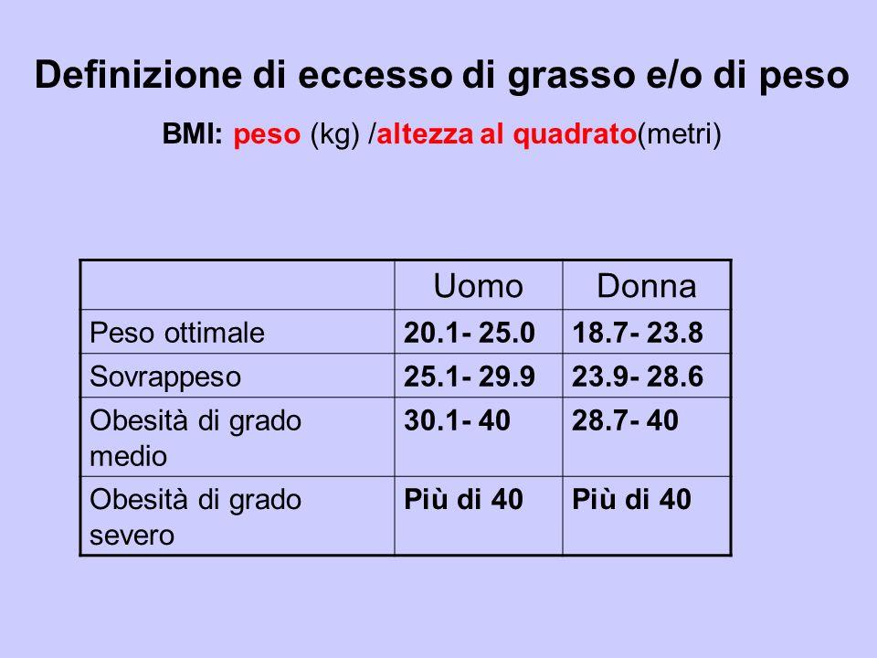 Definizione di eccesso di grasso e/o di peso