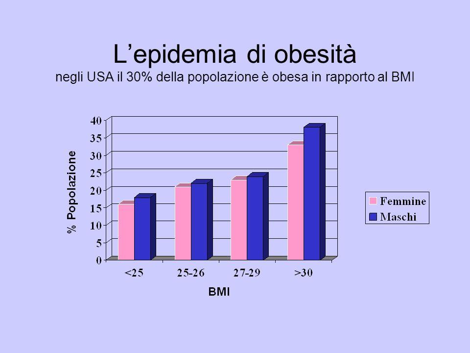 L'epidemia di obesità negli USA il 30% della popolazione è obesa in rapporto al BMI