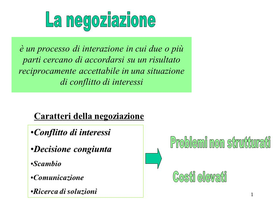 Caratteri della negoziazione