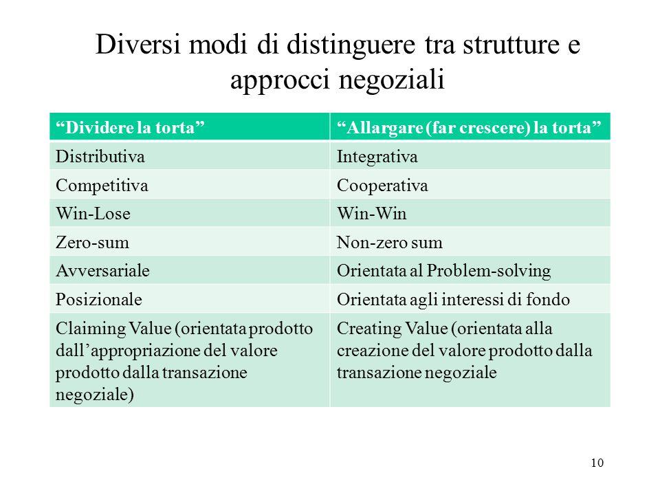 Diversi modi di distinguere tra strutture e approcci negoziali