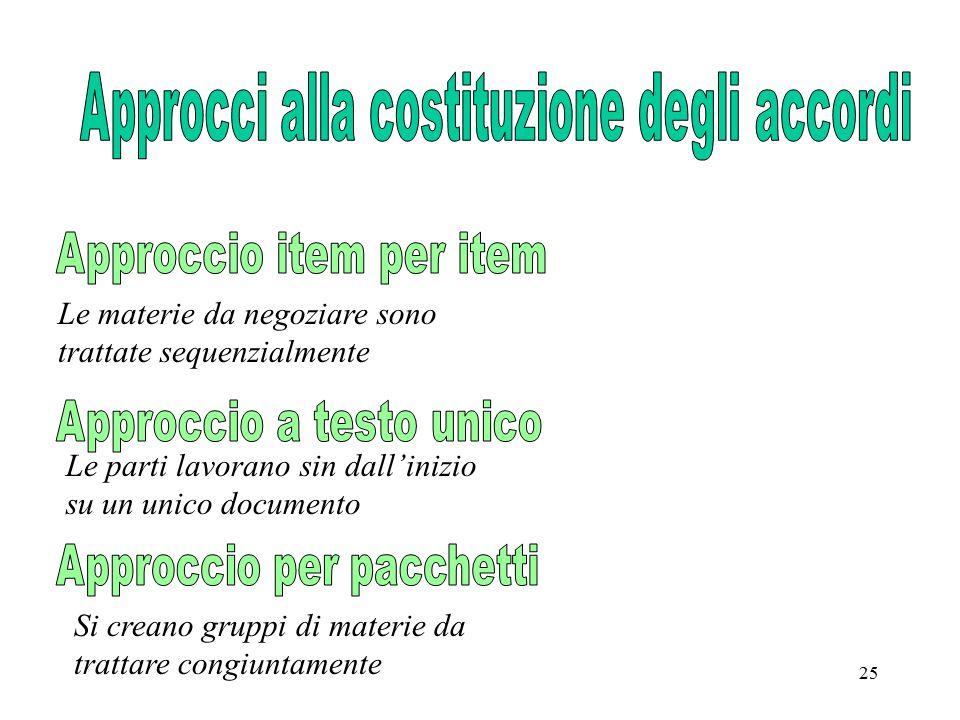 Approcci alla costituzione degli accordi