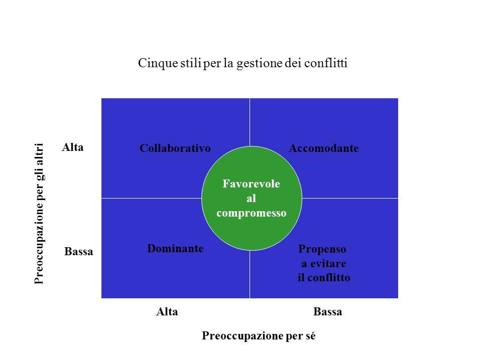 Cinque stili per la gestione dei conflitti