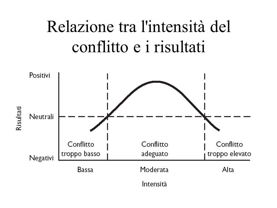 Relazione tra l intensità del conflitto e i risultati
