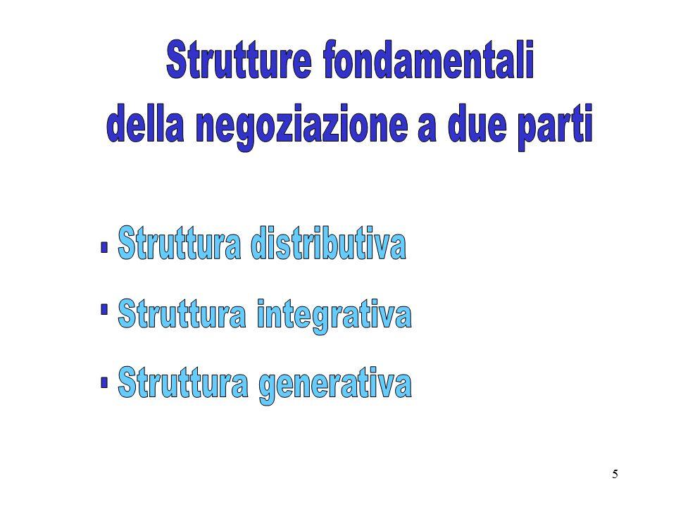 . . . Strutture fondamentali della negoziazione a due parti