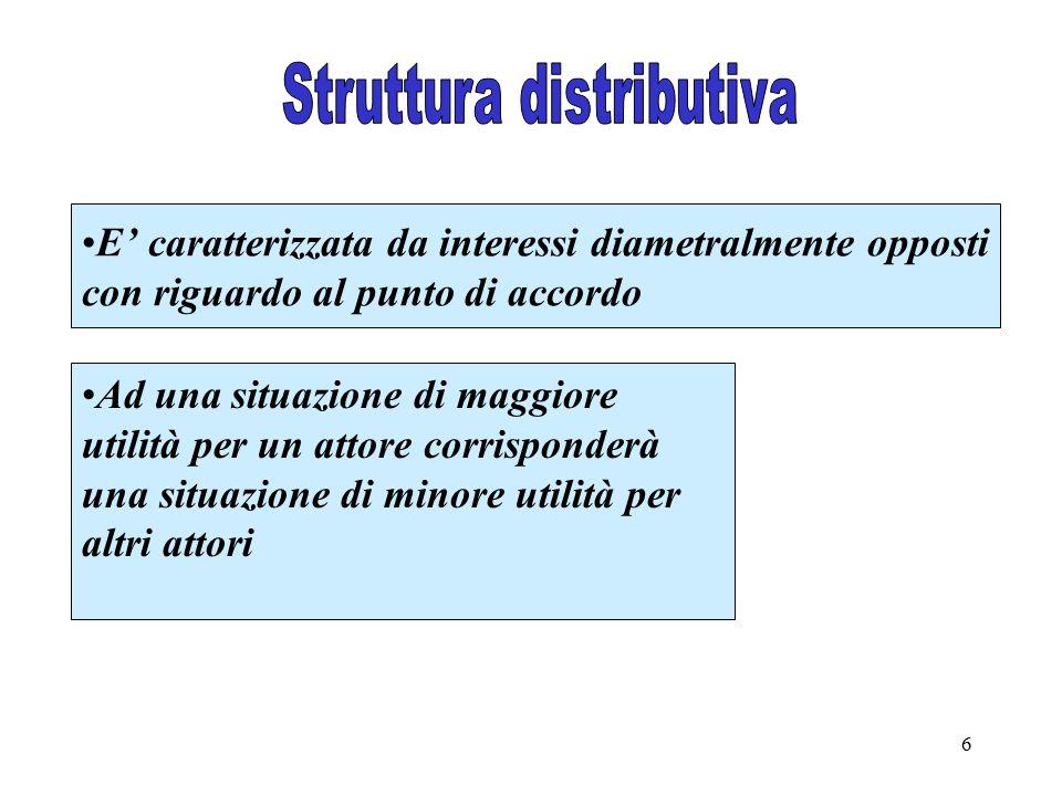Struttura distributiva