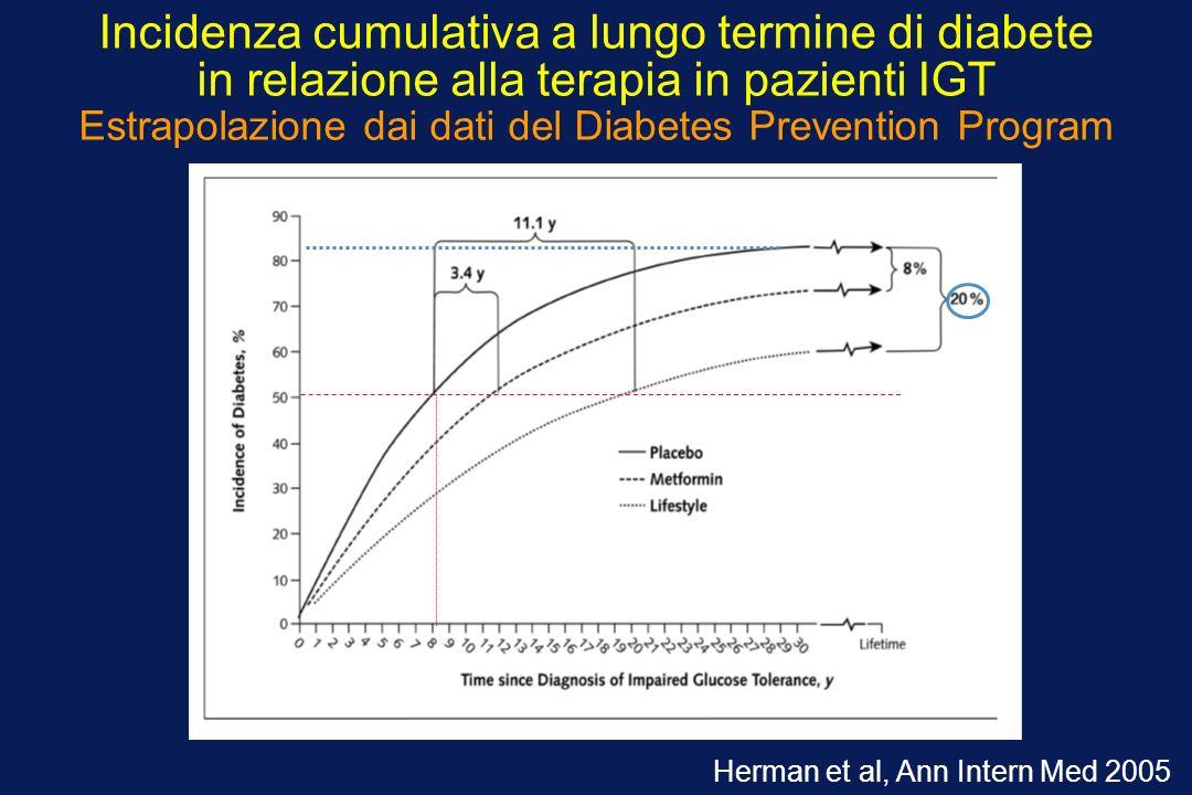 Incidenza cumulativa a lungo termine di diabete