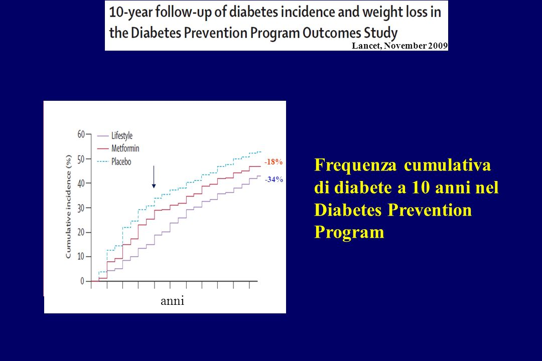Lancet, November 2009 Stop RCT. Frequenza cumulativa di diabete a 10 anni nel Diabetes Prevention Program.
