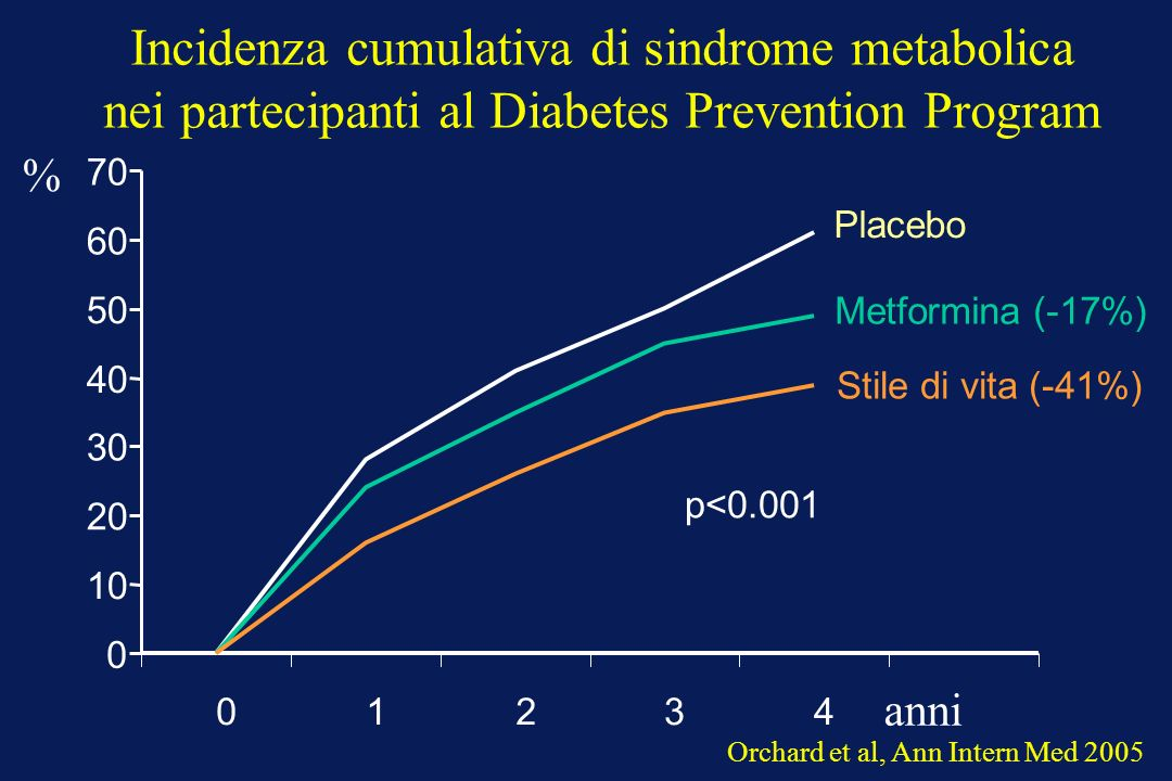 Incidenza cumulativa di sindrome metabolica