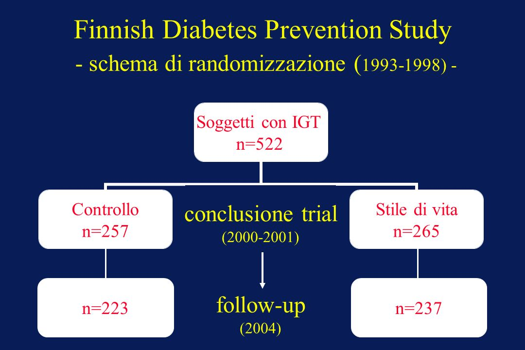 Finnish Diabetes Prevention Study - schema di randomizzazione (1993-1998) -