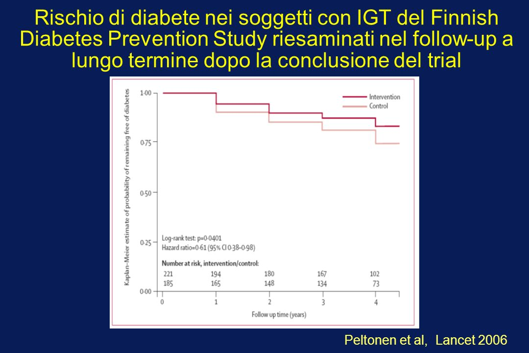 Rischio di diabete nei soggetti con IGT del Finnish Diabetes Prevention Study riesaminati nel follow-up a lungo termine dopo la conclusione del trial