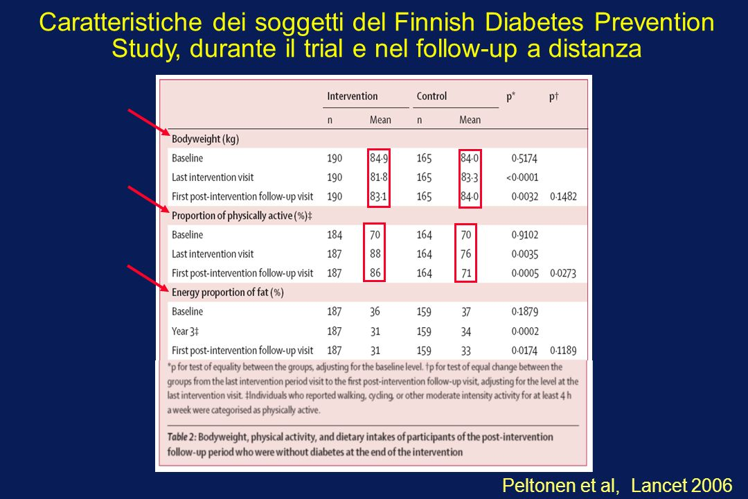 Caratteristiche dei soggetti del Finnish Diabetes Prevention Study, durante il trial e nel follow-up a distanza