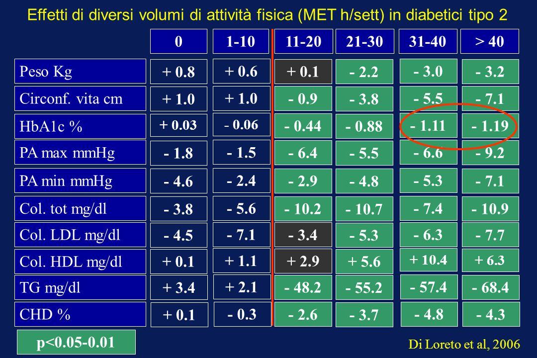 Effetti di diversi volumi di attività fisica (MET h/sett) in diabetici tipo 2